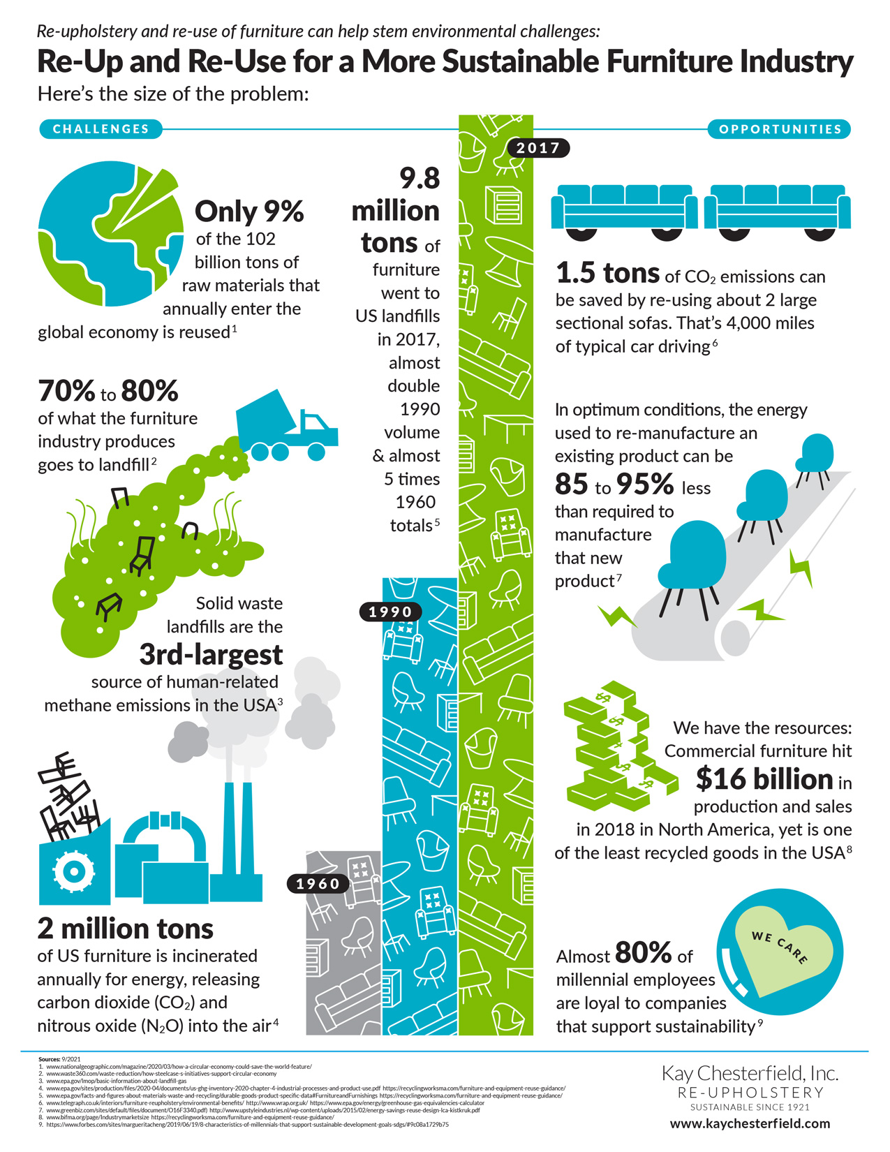 Kay Chesterfield Sustainability Infographic